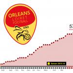 Infographie sur la saison à venir et celles passées en National du Orléans Loiret Football. 1