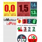 Infographie sur la saison à venir et celles passées en National du Orléans Loiret Football. 4