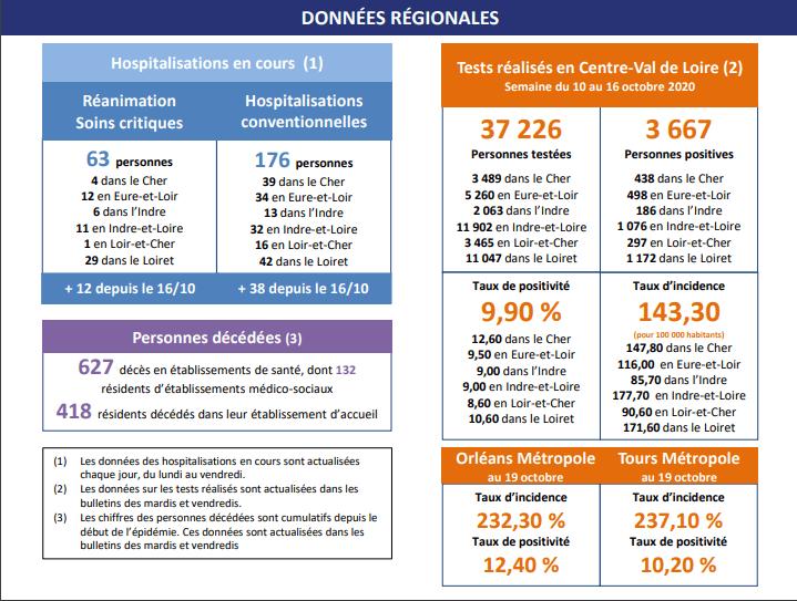 Covid-19 : La situation s'aggrave dans le Loiret et la Région Centre Val de Loire 2